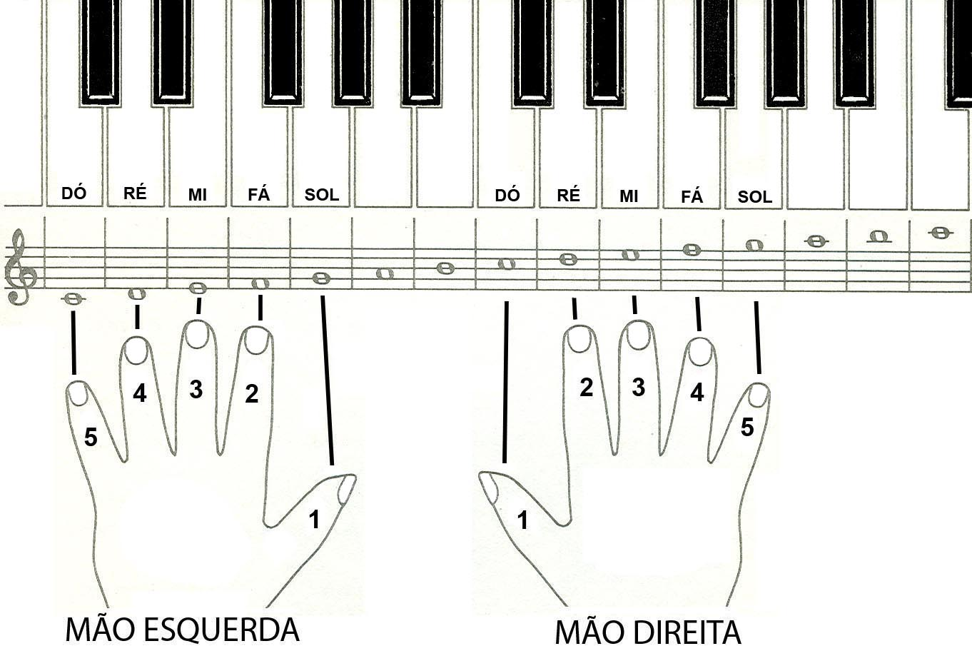 ESPAÇO MUSICAL: CURIOSIDADES: O PIANO