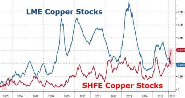 The Reason For Copper's Dramatic Surge: Chinese Copper Inventories Hit Record
