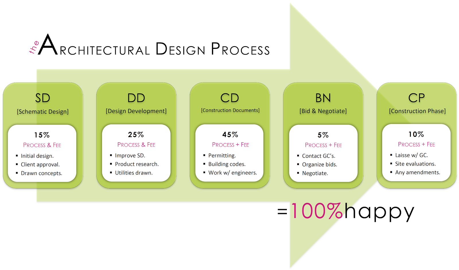 G I Y The Architectural Design Process