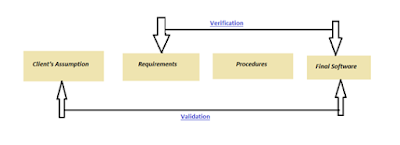 ISTQB - Software Validation Procedure