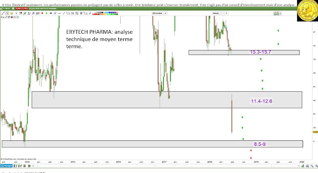Analyse technique Erytech pharma $eryp [29/06/18]