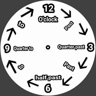 Belajar jam dalam bahasa inggris lengkap dan mudah