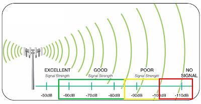 Signal Strength v22.0.0 [Premium] Latest