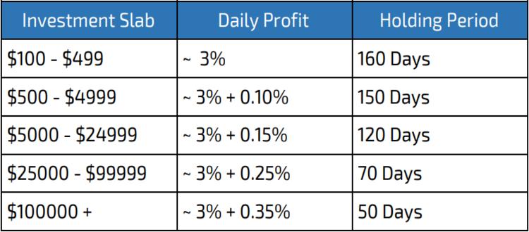 ICO EOZ - Platform Lending Bertenaga Blockchain Dengan Banyak Keuntungan