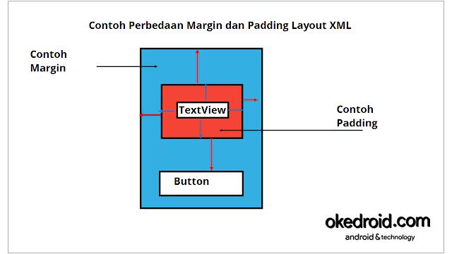 Perbedaan Atribut Margin dan Padding pada Layout XML Android