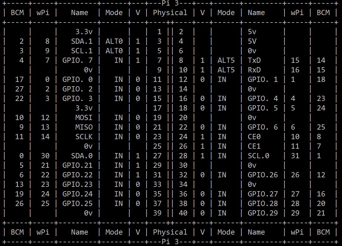 Enjoyable Electronica Y Ciencia Conexion Gpio De Raspberry Pi 3 Wiring Cloud Hisonuggs Outletorg