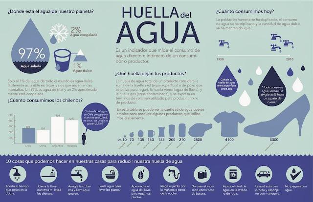 http://2.bp.blogspot.com/-Wy67cTD6tik/Uy2zg1xRaSI/AAAAAAAAGtU/hJdR613ygT8/s1600/infografia-huella-del-agua.jpg