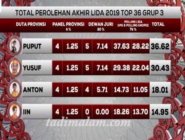 Hasil LIDA 2019 top 36 Grup 3 Tadi malam