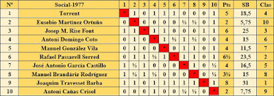 Clasificación según orden del sorteo inicial del Campeonato Social 1977