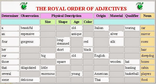 Caveman English Coordinate Adjectives And The Royal Order