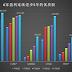 1309.【盈利为皇】- 为什么这6家公司的股价一直破新高,它们的秘密是???