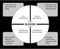 blended learning yaitu sinkron langsung give synchronous), sinkron virtual (virtual synchronous), asinkron mandiri (self-paced asynchronous), dan asinkron kolaboratif (collaborative asynchronous)