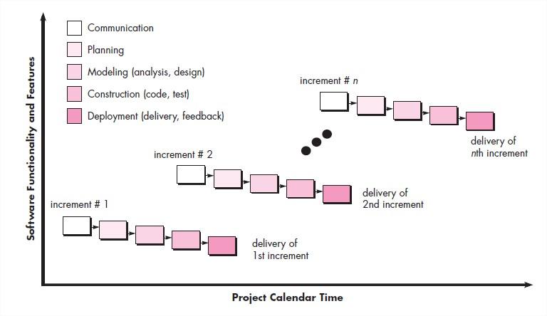 software engineering incremental process models. Black Bedroom Furniture Sets. Home Design Ideas