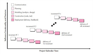 Incremental Process Models