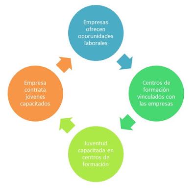 Elementos del proyecto Puentes para el Empleo