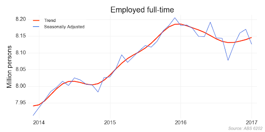 Update on emplyment stats