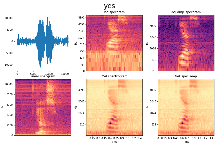 Kaggle Tensorflow Speech Recognition Challenge