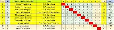 Clasificación final por orden de puntuación del XII Campeonato femenino de Cataluña 1952