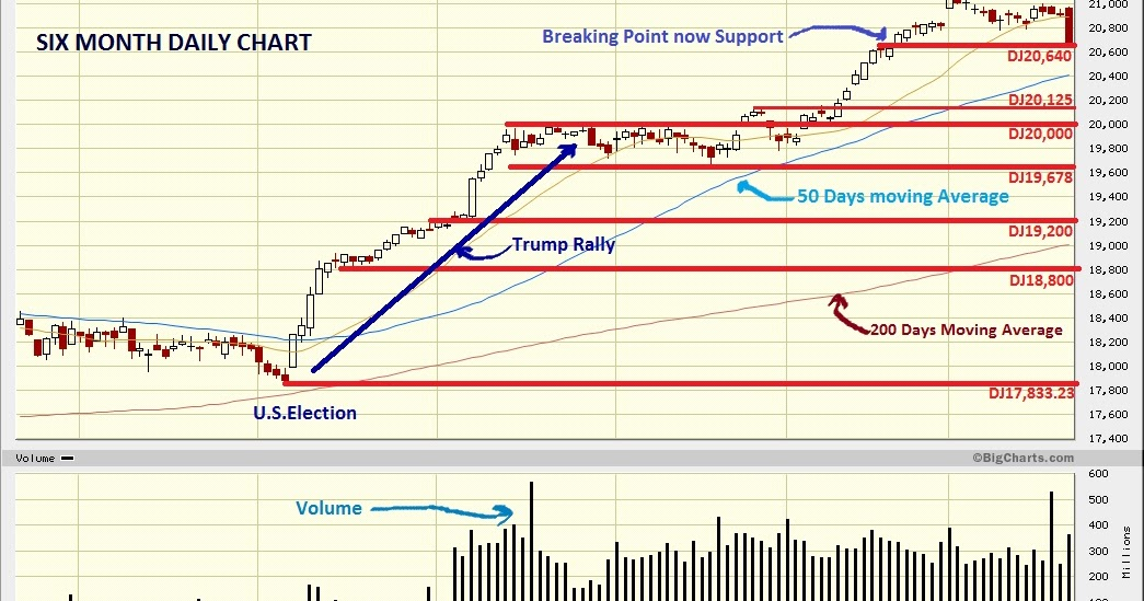 Dow Jones Marketwatch: Near Term Bearish
