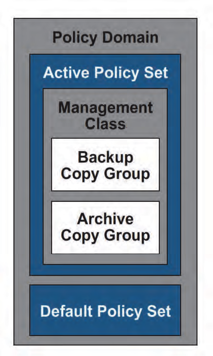 Tivoli Storage Manager Policy Structure