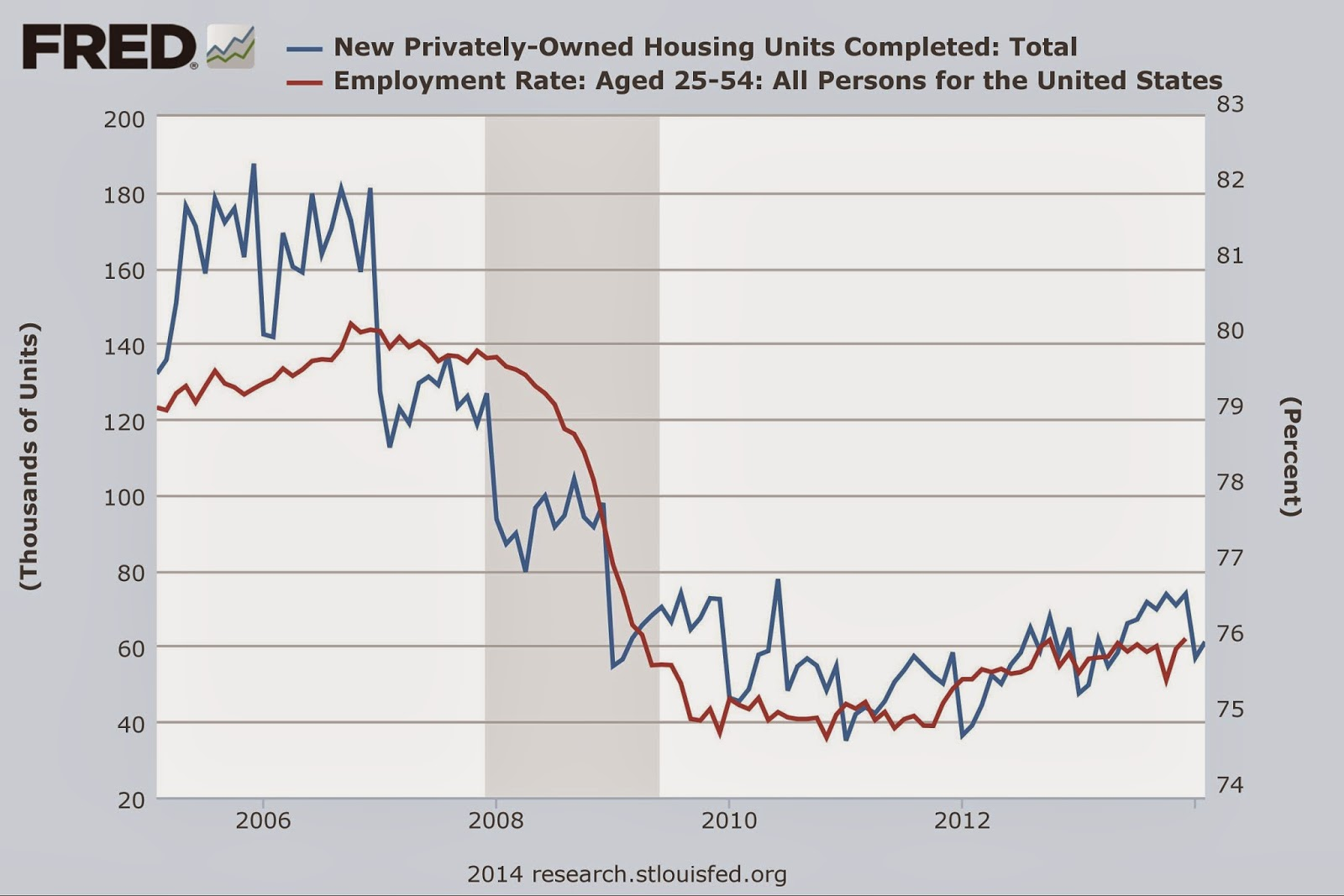 Chart of New Privately-Owned Housing United Completed: Total and Unemployment Rate: Aged 25-54: All Persons for the United States, Lesser Depression / Great Recession