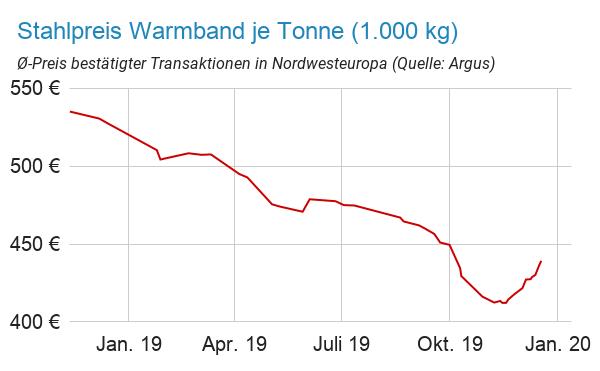 Stahlpreisentwicklung Warmband von Januar bis Dezember 2019