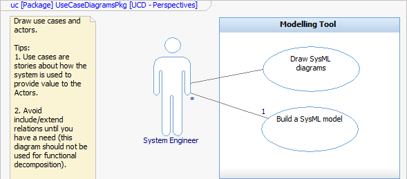 Umlsysml training for ibm rational rhapsody 2016 draw a use case diagram and then i draw an activity or sequence diagram and i can express this on this internal block diagram and look at the model ccuart Gallery