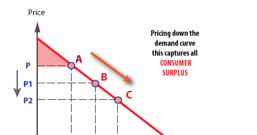 what is price discrimination in managerial economics
