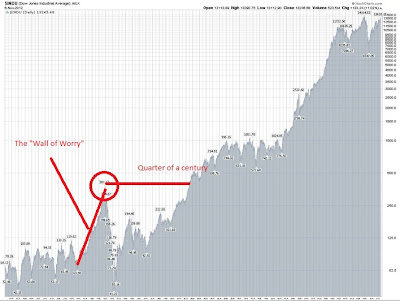 Longer term predictions