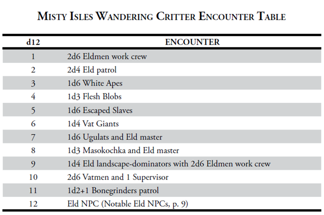 each encounter has a full description in the text including stats and useful tips there are also tables for the patrols it s pretty much perfect