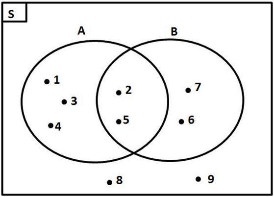 Contoh diagram venn 3 himpunan idealstalist contoh ccuart Gallery