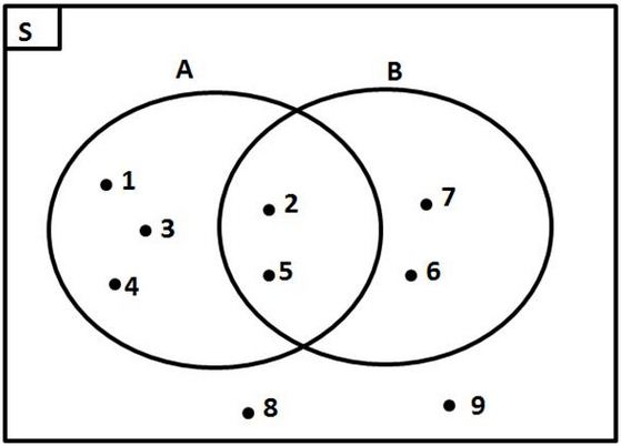 Pengertian dan Cara Membuat Diagram Venn serta Contoh Soal