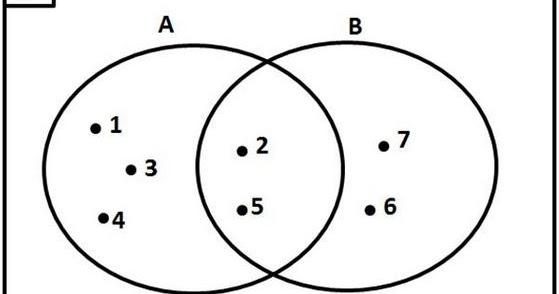 Pengertian dan cara membuat diagram venn serta contoh soal diagram pengertian dan cara membuat diagram venn serta contoh soal diagram venn berpendidikan ccuart Image collections