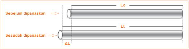 Contoh pemuaian panjang batang logam yang dipanaskan