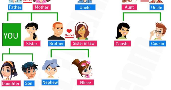 Nama Anggota Keluarga Dalam Bahasa Inggris Belajar Bahasa Inggris
