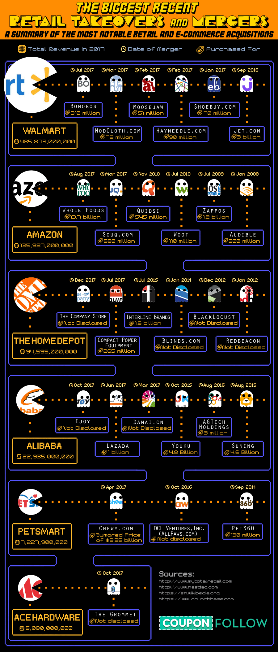 The Biggest Retail Takeovers and Mergers #infographic