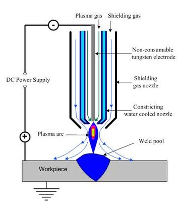 plasma arc machine