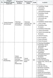Tambahan dan Perbaikan Daftar Linieritas Program Studi PPG Dalam Jabatan