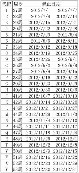 iPhone 5 Manufacture Dates