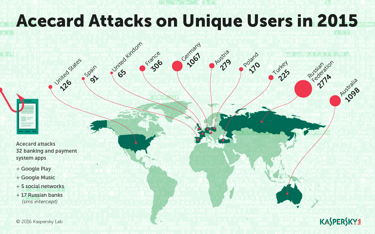 Acecard Trojan Map
