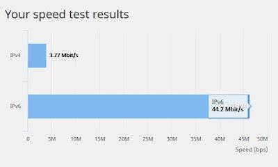 IPv6スピードテスト