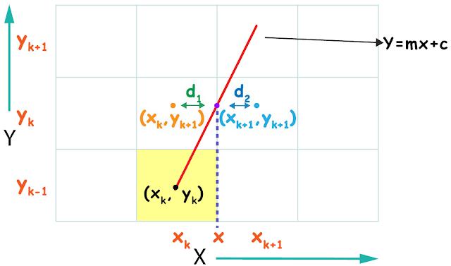 Derivation of bresenham line drawing algorithm
