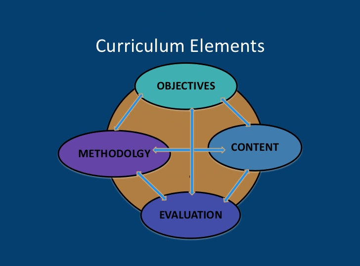 elements of curriculam What is meant by the term curriculum | universal – in this document, curriculum (or curricula) is defined broadly to include four basic components: 1.