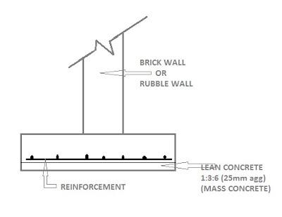 wide-strip-foundation-constructionway.blogspot.com
