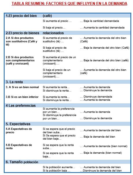 bienes sustitutos y complementarios pdf