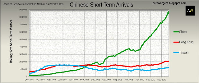 Chinese short term arrivals