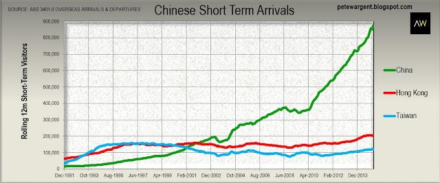 short-term arrivals china