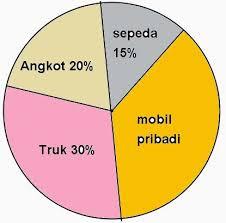 Macam macam diagram dalam ilmu statistik piktogram ialah diagram berbentuk gambar setiap gambar digunakan sebagai satua misalya 1 orang mewakili 1000 jiwa contoh ccuart Gallery
