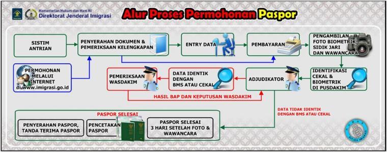 prosedur pembuatan passport