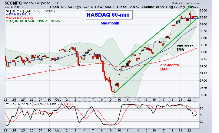 nasdaq hourly chart
